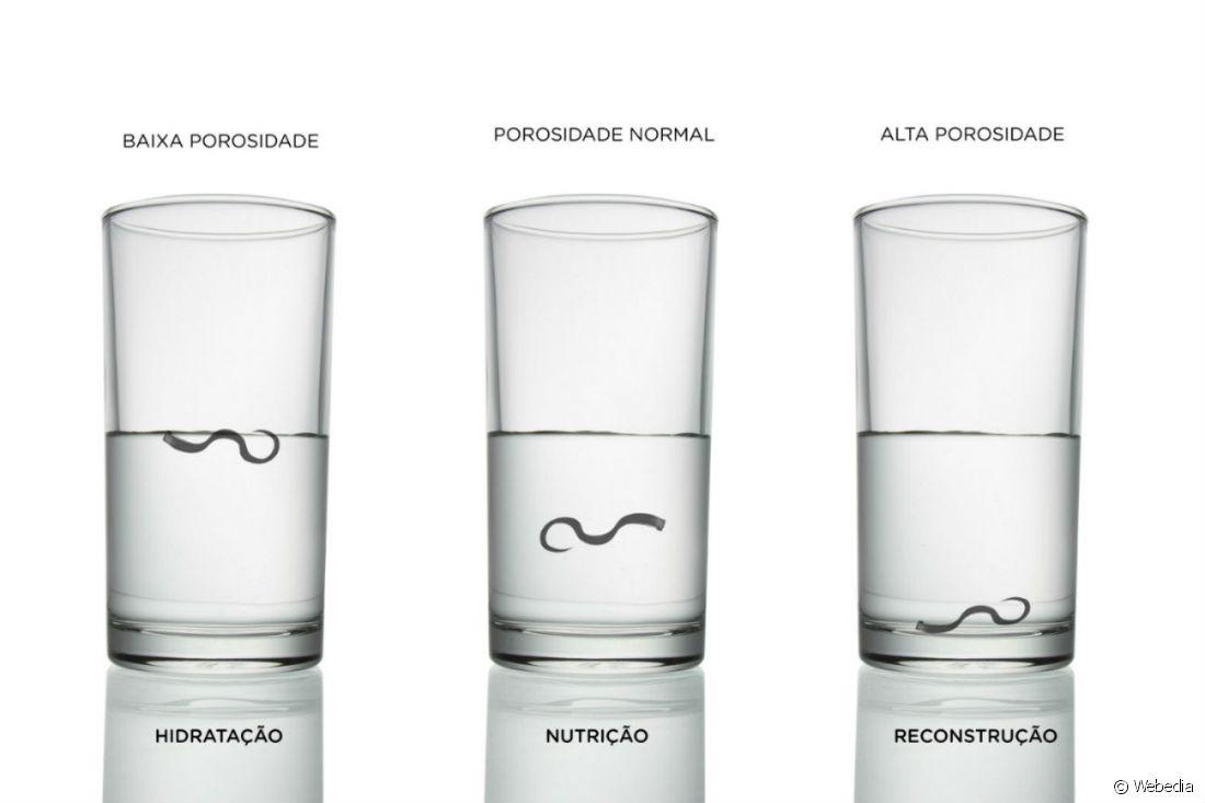 Resultado de imagem para necessidade capilar copo agua